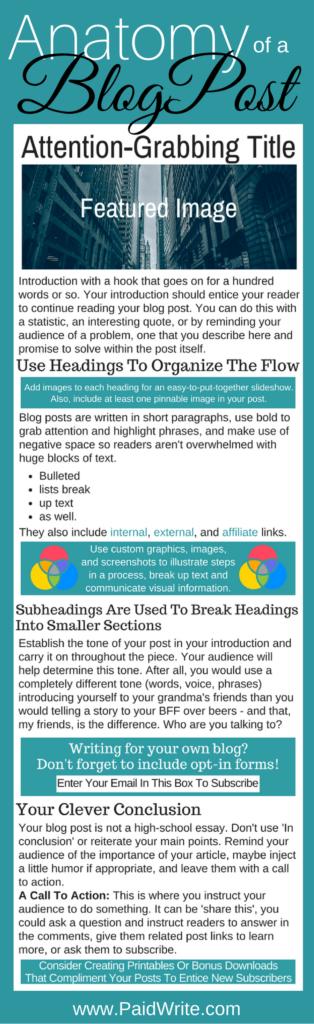 Paid Write, Anatomy of a blog post