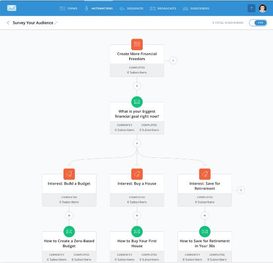 ConvertKit automation screenshot